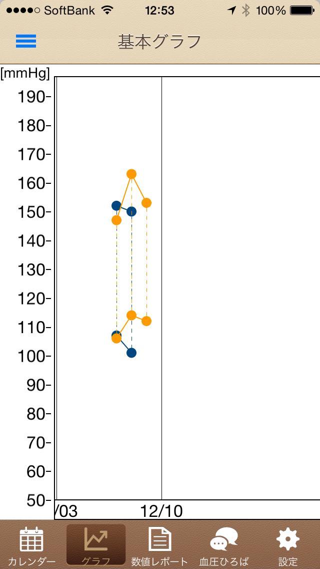 血圧グラフ