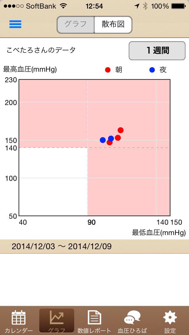 分布図グラフ